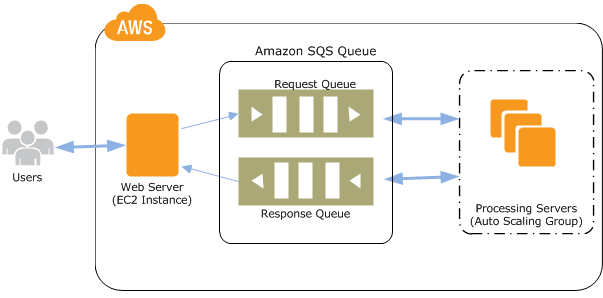 sqs-as-workflow-diagram